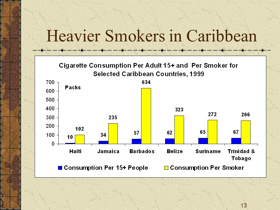 13 Heavier Smokers in Caribbean