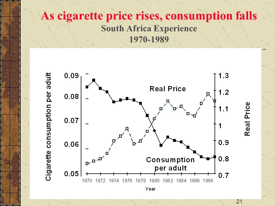 21 As cigarette price rises, consumption falls South Africa Experience 1970-1989