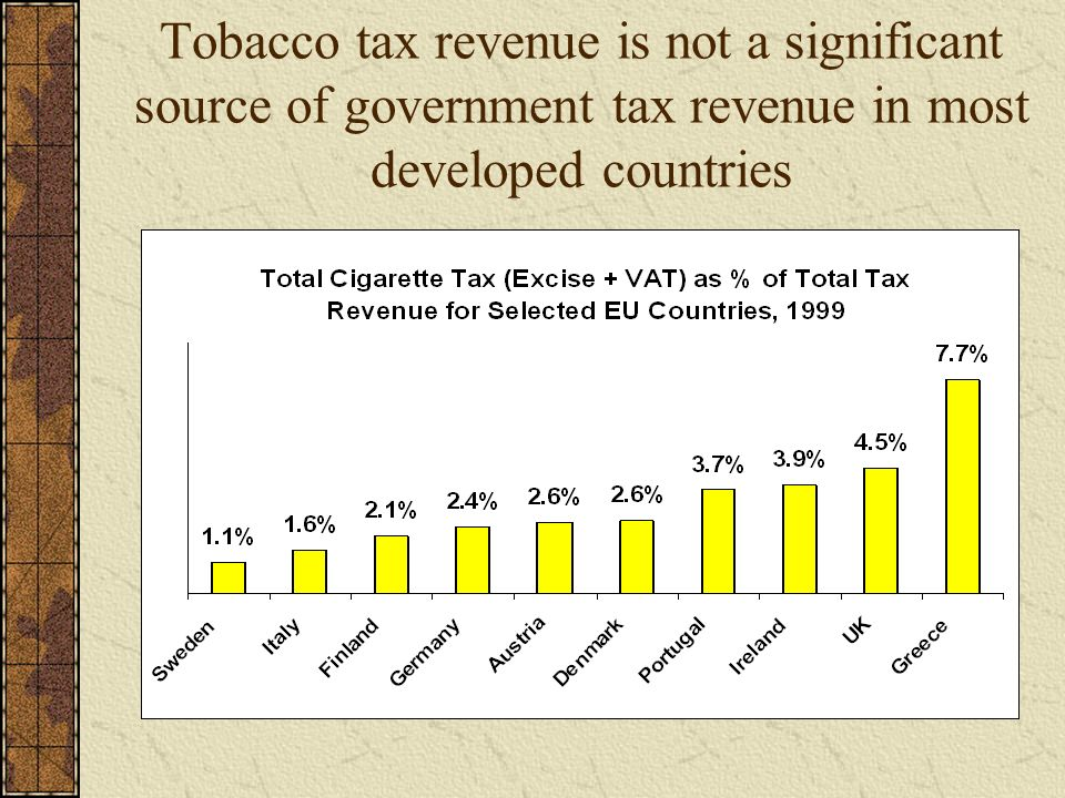 Tobacco tax revenue is not a significant source of government tax revenue in most developed countries