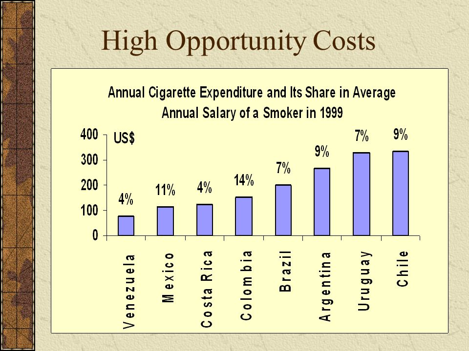 High Opportunity Costs