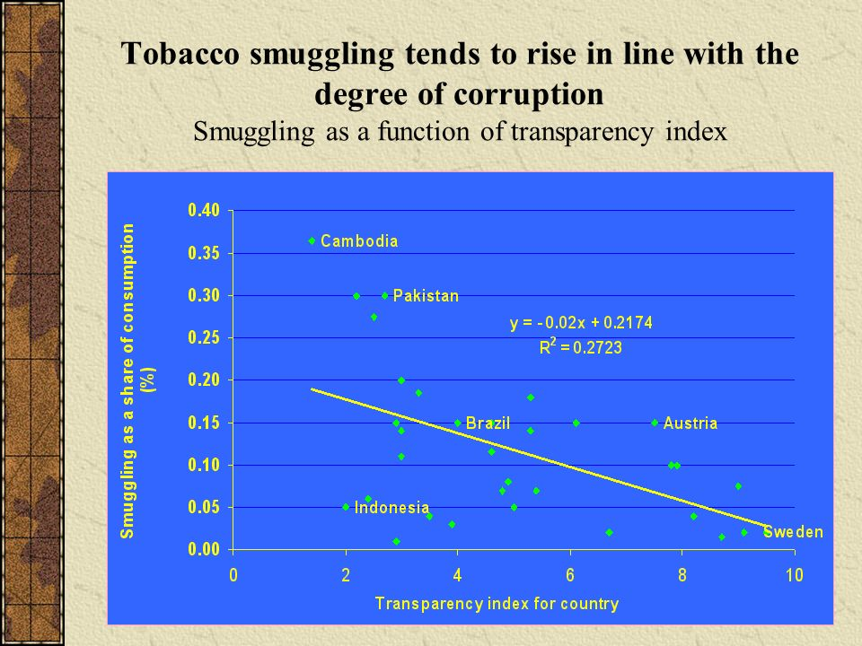 Tobacco smuggling tends to rise in line with the degree of corruption Smuggling as a function of transparency index