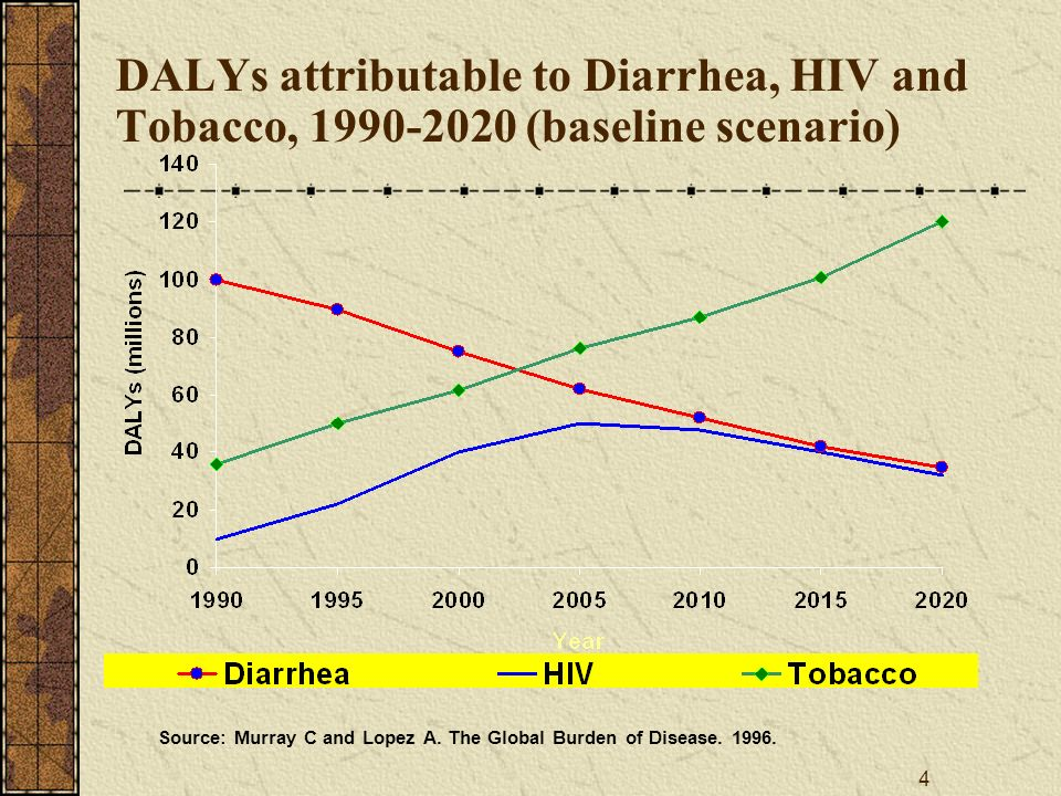 4 DALYs attributable to Diarrhea, HIV and Tobacco, 1990-2020 (baseline scenario) Source: Murray C and Lopez A.