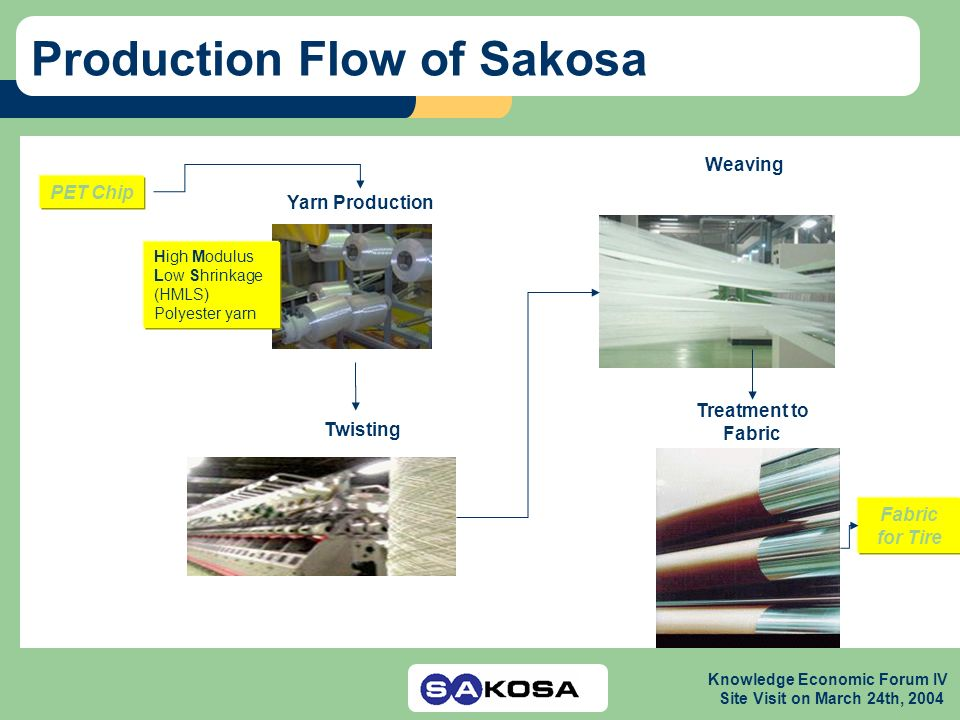 Knowledge Economic Forum IV Site Visit on March 24th, 2004 Production Flow of Sakosa Yarn Production Weaving Twisting Treatment to Fabric PET Chip Fab