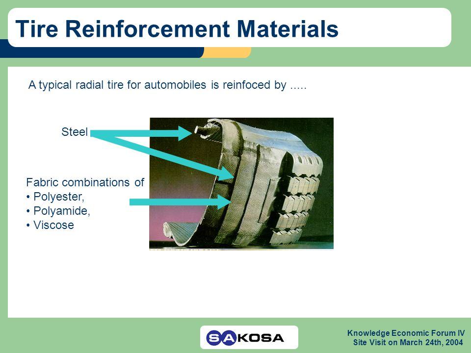 Knowledge Economic Forum IV Site Visit on March 24th, 2004 Tire Reinforcement Materials A typical radial tire for automobiles is reinfoced by.....