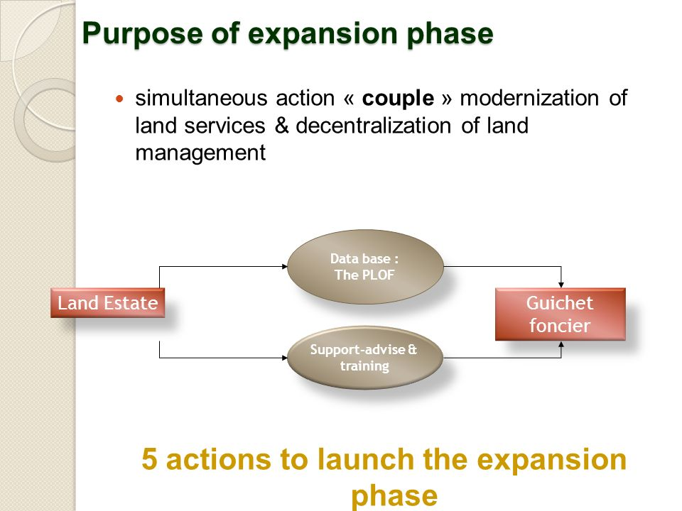 Purpose of expansion phase simultaneous action « couple » modernization of land services & decentralization of land management 5 actions to launch the expansion phase Land EstateGuichet foncier Data base : The PLOF Support-advise & training