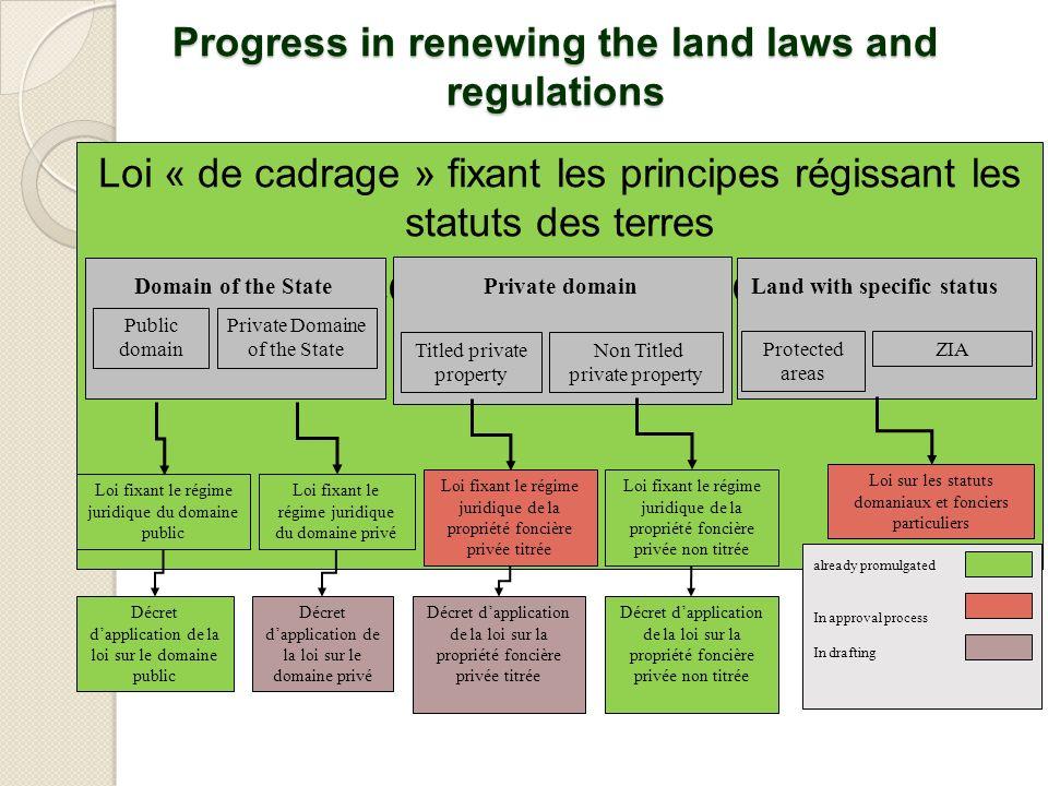 Progress in renewing the land laws and regulations Loi « de cadrage » fixant les principes régissant les statuts des terres N°2005-019 du 17 octobre 2