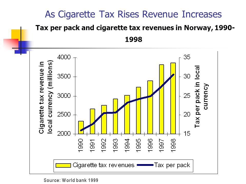 As Cigarette Tax Rises Revenue Increases Tax per pack and cigarette tax revenues in Norway, 1990- 1998