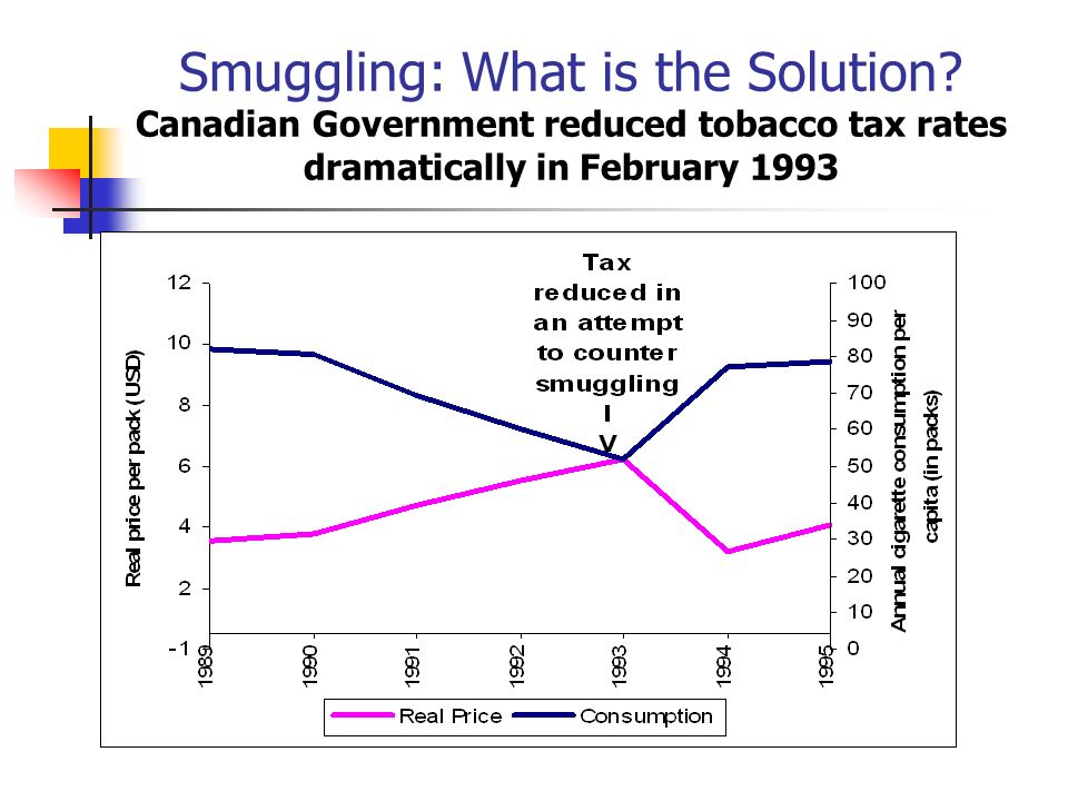 Smuggling: What is the Solution? Canadian Government reduced tobacco tax rates dramatically in February 1993