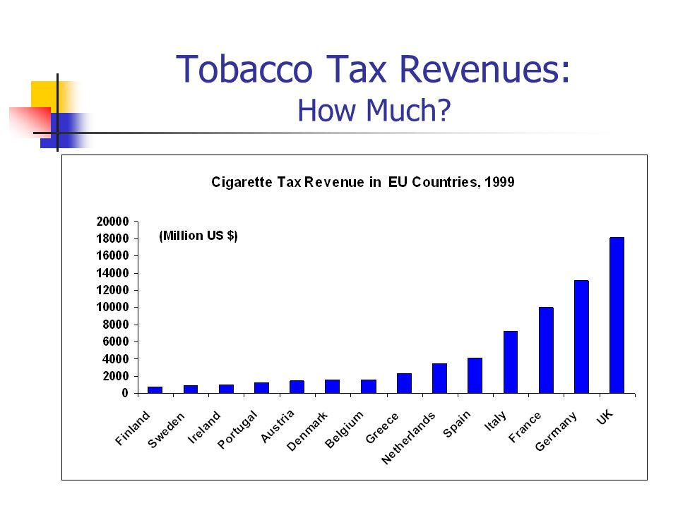 Tobacco Tax Revenues: How Much?