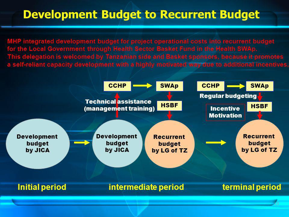 15 Development Budget to Recurrent Budget MHP integrated development budget for project operational costs into recurrent budget for the Local Government through Health Sector Basket Fund in the Health SWAp.