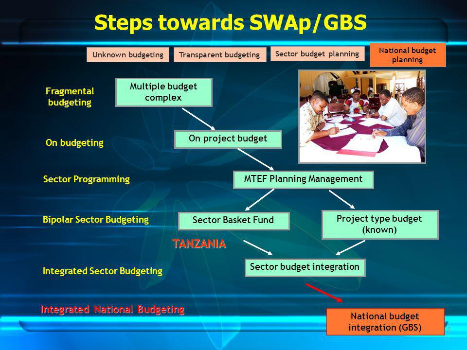 5 Fragmental budgeting On budgeting Sector Programming Bipolar Sector Budgeting Integrated Sector Budgeting National budget planning Sector budget planning Transparent budgeting Unknown budgeting MTEF Planning Management Multiple budget complex On project budget Sector Basket Fund Project type budget (known) Sector budget integration TANZANIA Steps towards SWAp/GBS Integrated National Budgeting National budget integration (GBS)