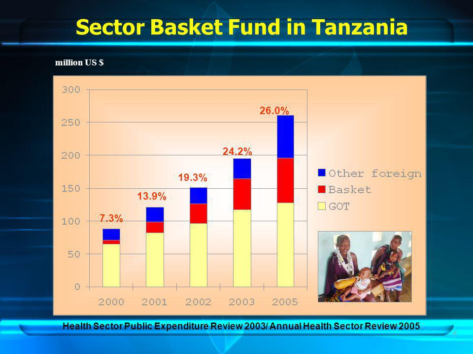 7 Health Sector Reform in Tanzania PASTNOW Central Government International Society Community RHMT CHMT Central Government International Society Community RHMT CHMT MH P