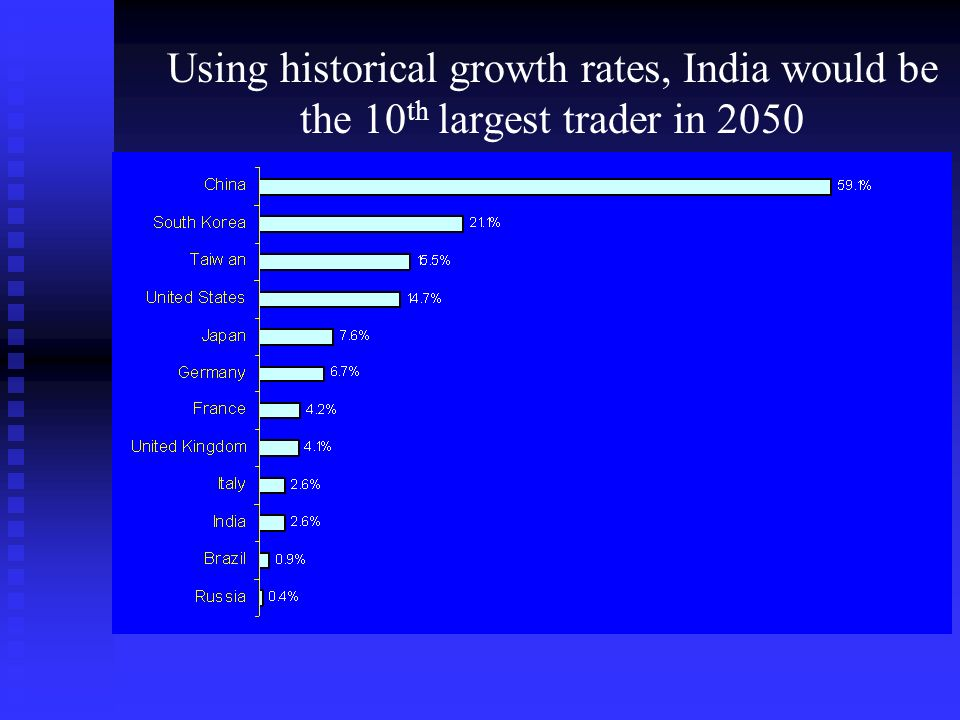 Using historical growth rates, India would be the 10 th largest trader in 2050
