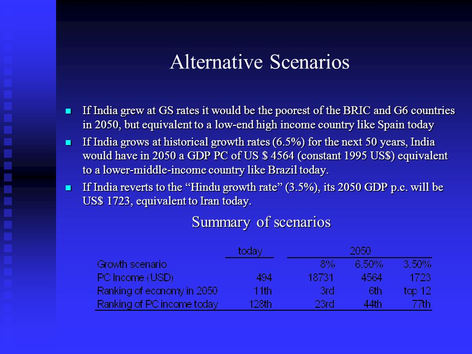 Alternative Scenarios If India grew at GS rates it would be the poorest of the BRIC and G6 countries in 2050, but equivalent to a low-end high income country like Spain today If India grew at GS rates it would be the poorest of the BRIC and G6 countries in 2050, but equivalent to a low-end high income country like Spain today If India grows at historical growth rates (6.5%) for the next 50 years, India would have in 2050 a GDP PC of US $ 4564 (constant 1995 US$) equivalent to a lower-middle-income country like Brazil today.