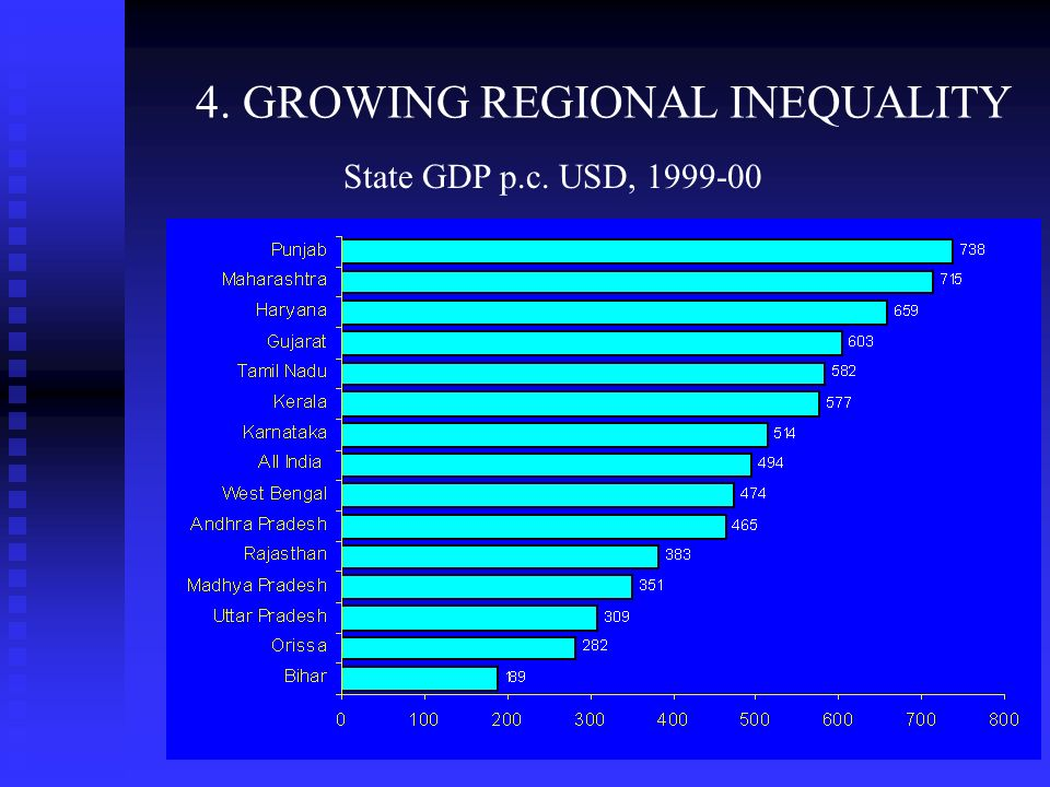 4. GROWING REGIONAL INEQUALITY Central Statistical Organization State GDP p.c. USD, 1999-00