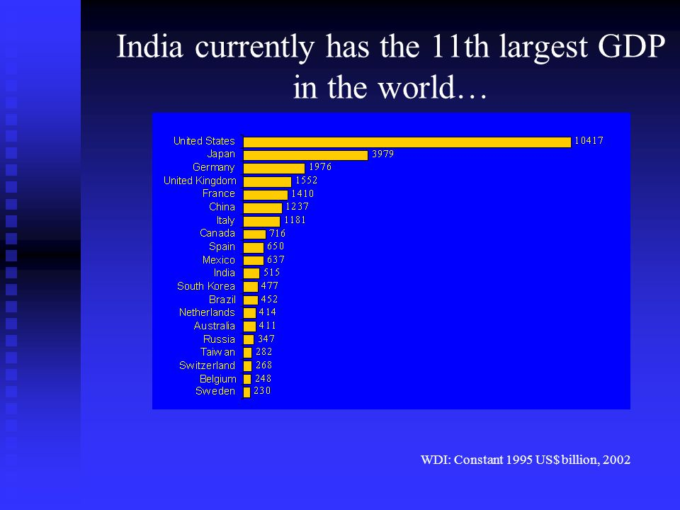 India currently has the 11th largest GDP in the world… WDI: Constant 1995 US$ billion, 2002