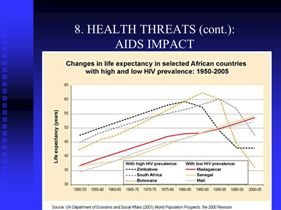 8. HEALTH THREATS (cont.): AIDS IMPACT Water stress Water scarce