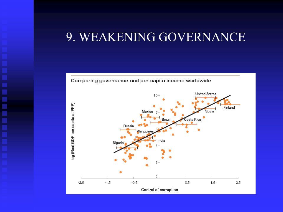 9. WEAKENING GOVERNANCE Water stress Water scarce