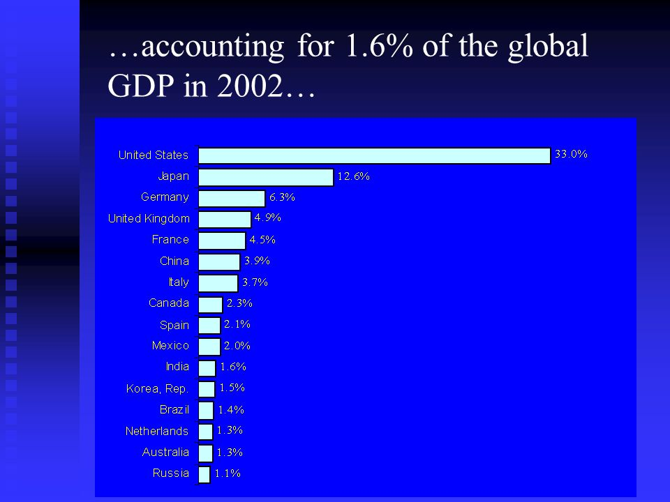 …accounting for 1.6% of the global GDP in 2002…