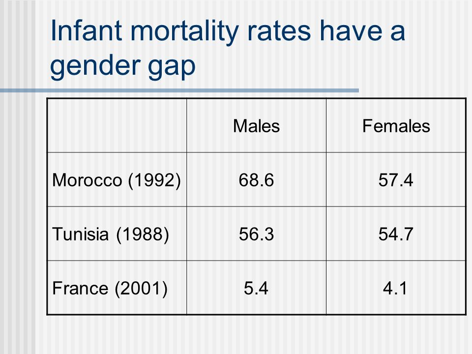 Infant mortality rates have a gender gap MalesFemales Morocco (1992)68.657.4 Tunisia (1988)56.354.7 France (2001)5.44.1