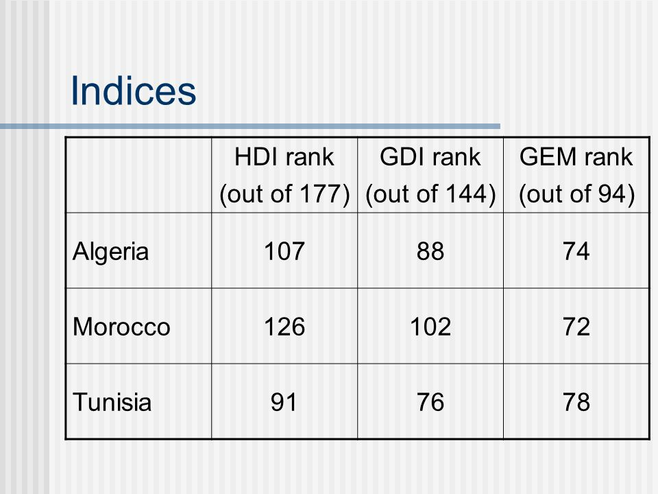 Indices HDI rank (out of 177) GDI rank (out of 144) GEM rank (out of 94) Algeria1078874 Morocco12610272 Tunisia917678