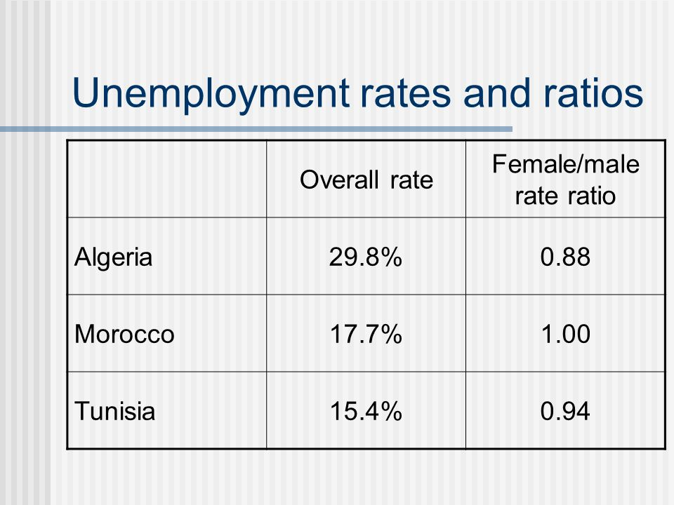 Unemployment rates and ratios Overall rate Female/male rate ratio Algeria29.8%0.88 Morocco17.7%1.00 Tunisia15.4%0.94