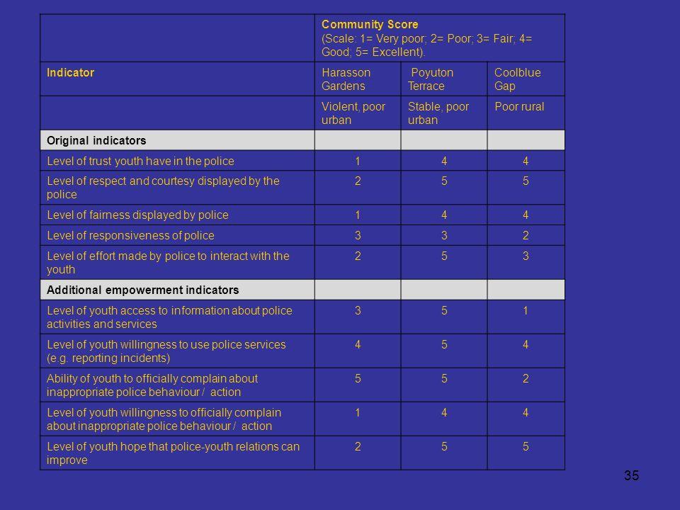 35 Community Score (Scale: 1= Very poor; 2= Poor; 3= Fair; 4= Good; 5= Excellent).