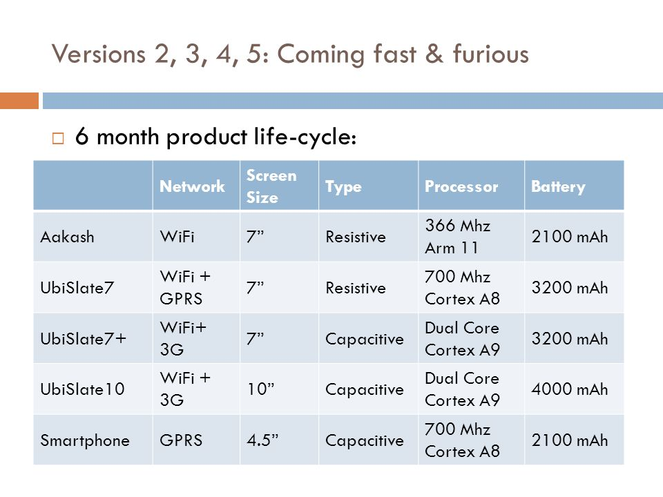 Versions 2, 3, 4, 5: Coming fast & furious 6 month product life-cycle: Network Screen Size TypeProcessorBattery AakashWiFi7Resistive 366 Mhz Arm 11 21