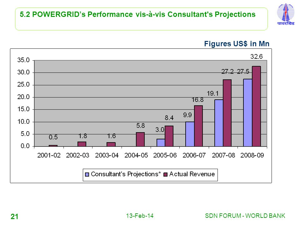 13-Feb-14SDN FORUM - WORLD BANK 21 5.2 POWERGRIDs Performance vis-à-vis Consultant's Projections Figures US$ in Mn