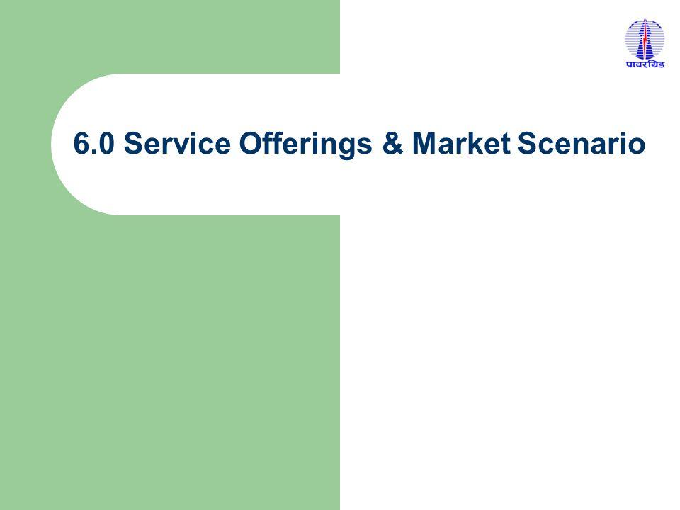 6.0 Service Offerings & Market Scenario