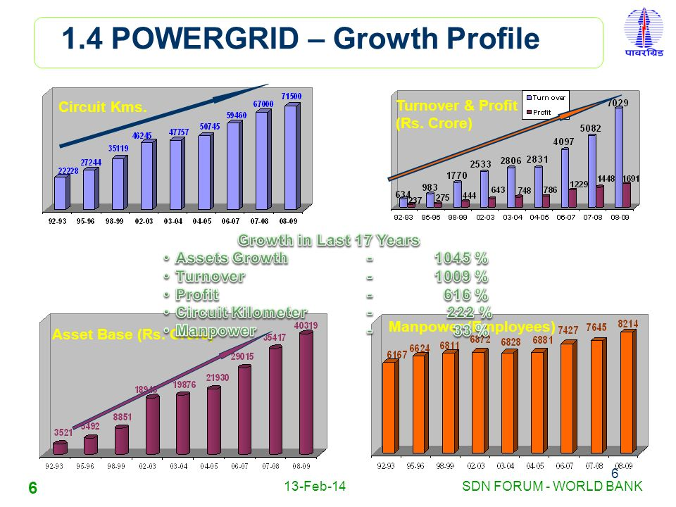 13-Feb-14SDN FORUM - WORLD BANK 6 6 Circuit Kms. Asset Base (Rs. Crore) Manpower (Employees) Turnover & Profit (Rs. Crore) 1.4 POWERGRID – Growth Prof