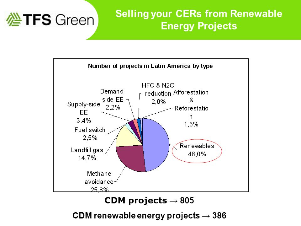 Selling your CERs from Renewable Energy Projects CDM projects 805 CDM renewable energy projects 386