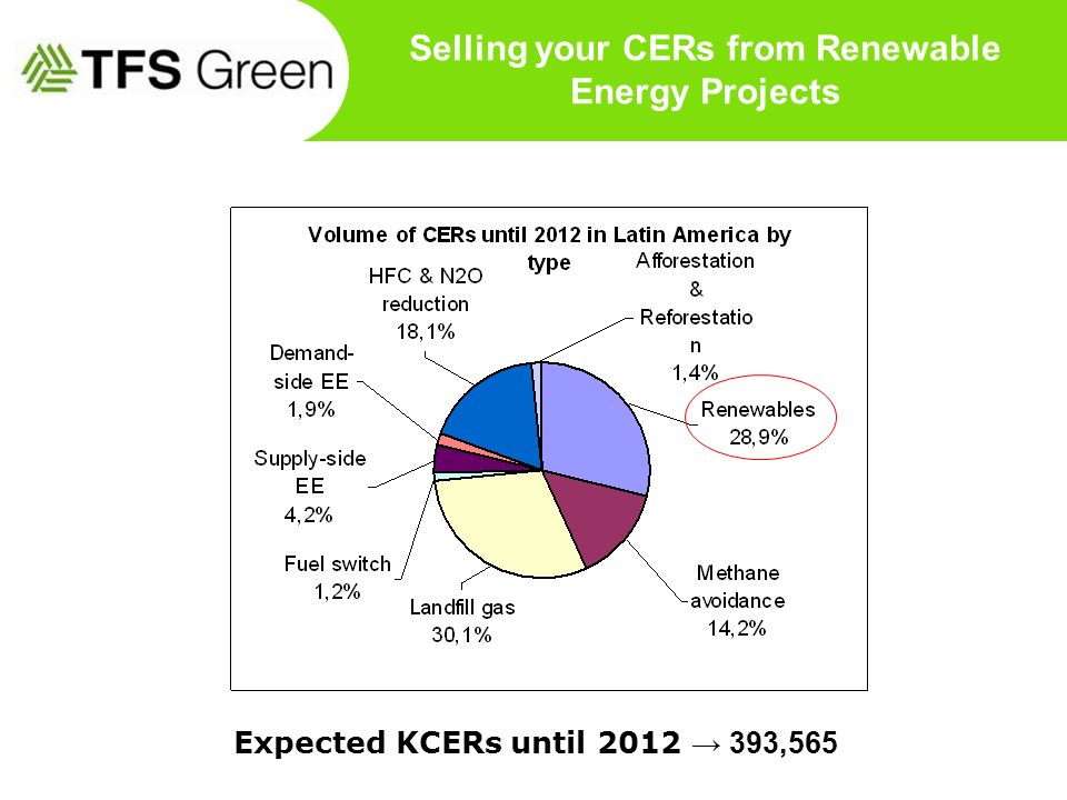Selling your CERs from Renewable Energy Projects Expected KCERs until 2012 393,565