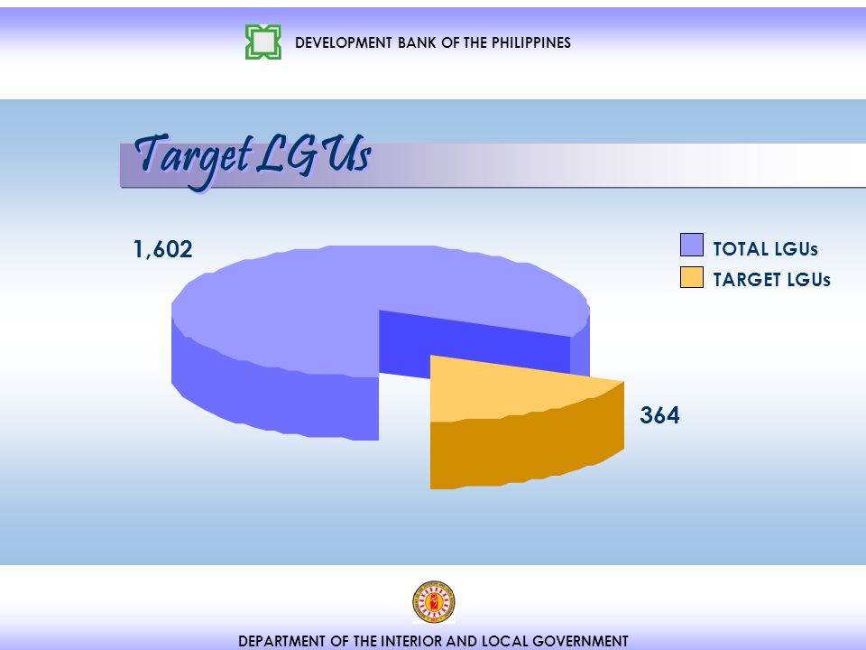 DEVELOPMENT BANK OF THE PHILIPPINES DEPARTMENT OF THE INTERIOR AND LOCAL GOVERNMENT 1,602 364 TOTAL LGUs TARGET LGUs Target LGUs