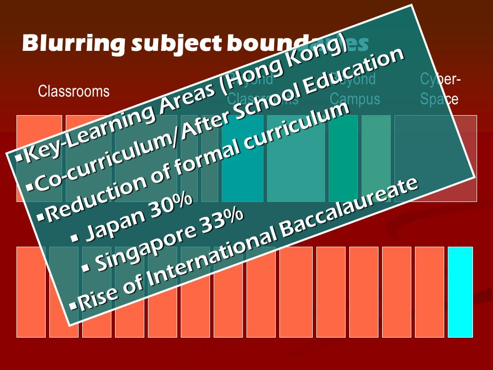 Blurring subject boundaries Classrooms Beyond Classrooms Beyond Campus Cyber- Space Key-Learning Areas (Hong Kong)Key-Learning Areas (Hong Kong) Co-curriculum/After School EducationCo-curriculum/After School Education Reduction of formal curriculumReduction of formal curriculum Japan 30% Japan 30% Singapore 33% Singapore 33% Rise of International BaccalaureateRise of International Baccalaureate