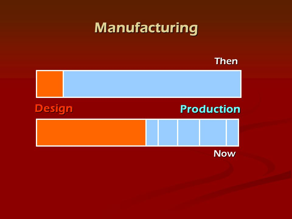 Manufacturing Design Production Then Now