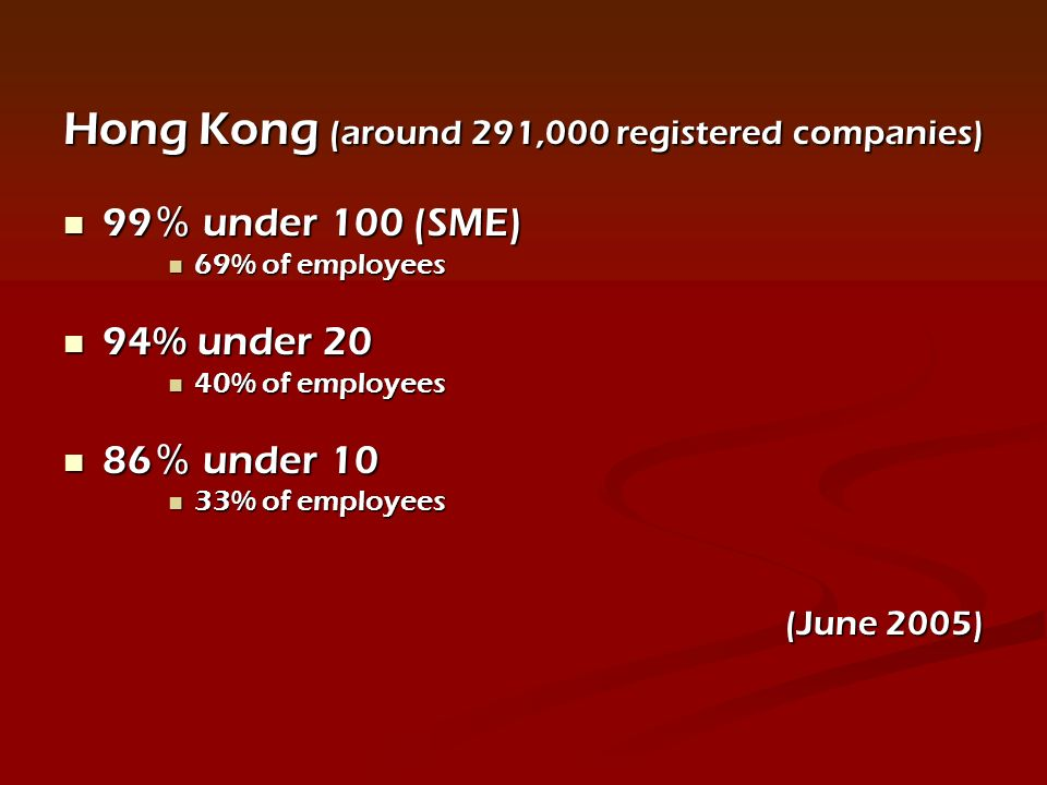 Hong Kong (around 291,000 registered companies) 99 under 100 (SME) 99 under 100 (SME) 69% of employees 69% of employees 94% under 20 94% under 20 40% of employees 40% of employees 86 under 10 86 under 10 33% of employees 33% of employees (June 2005)
