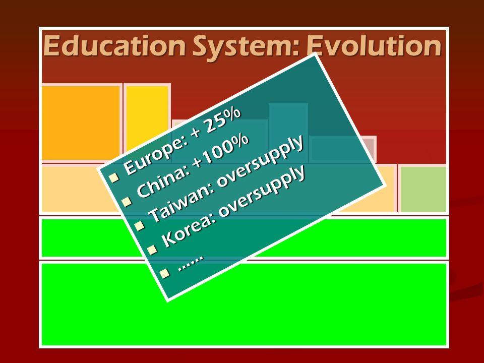 Europe: + 25% Europe: + 25% China: +100% China: +100% Taiwan: oversupply Taiwan: oversupply Korea: oversupply Korea: oversupply …… ……