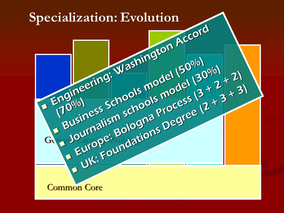 Specialization: Evolution Common Core Generic Capacity Building Engineering: Washington Accord (70%) Engineering: Washington Accord (70%) Business Schools model (50%) Business Schools model (50%) Journalism schools model (30%) Journalism schools model (30%) Europe: Bologna Process (3 + 2 + 2) Europe: Bologna Process (3 + 2 + 2) UK: Foundations Degree (2 + 3 + 3) UK: Foundations Degree (2 + 3 + 3)