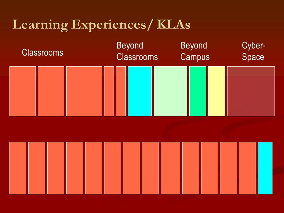 Learning Experiences/ KLAs Classrooms Beyond Classrooms Beyond Campus Cyber- Space