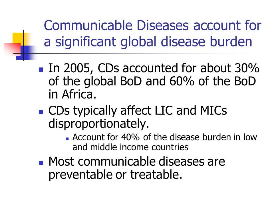 Global HIV Burden
