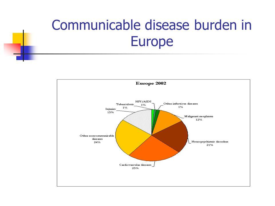 Communicable disease burden in Europe