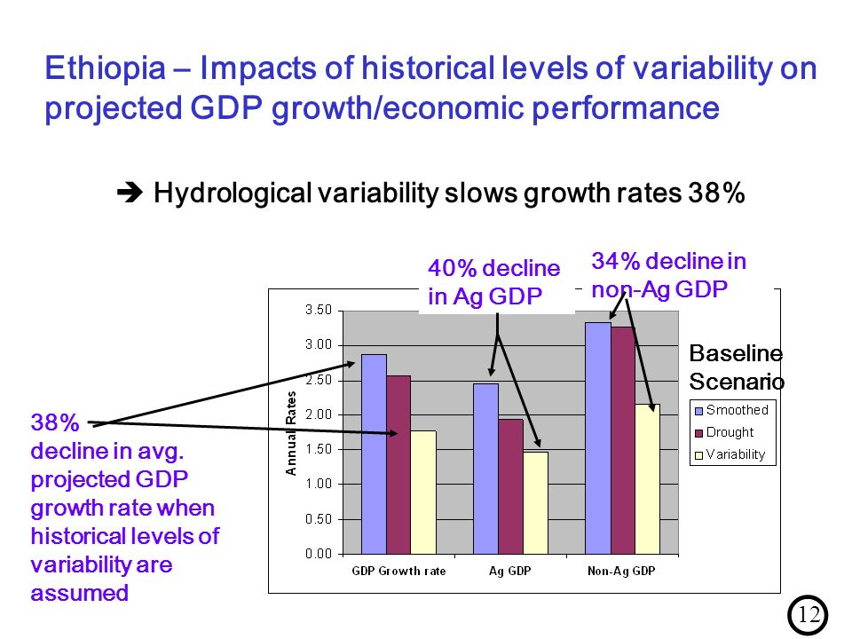 38% decline in avg. projected GDP growth rate when historical levels of variability are assumed 40% decline in Ag GDP 34% decline in non-Ag GDP Baseli