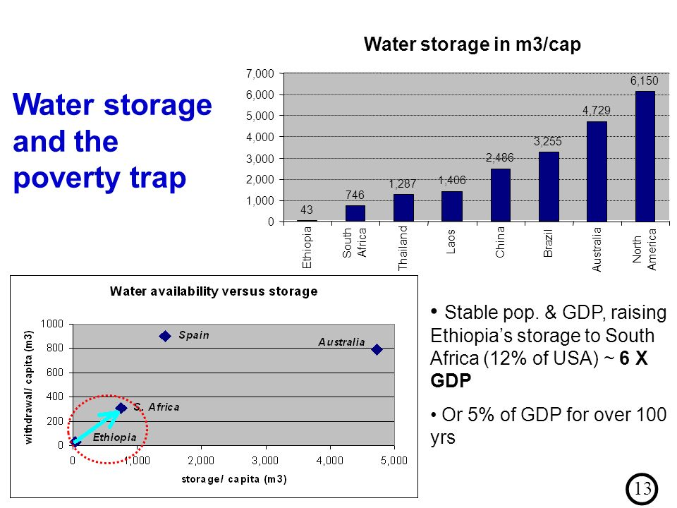 Water storage in m3/cap ,287 1,406 2,486 3,255 4,729 6, ,000 2,000 3,000 4,000 5,000 6,000 7,000 Ethiopia South Africa Thailand Laos China Brazil Australia North America Water storage and the poverty trap Stable pop.