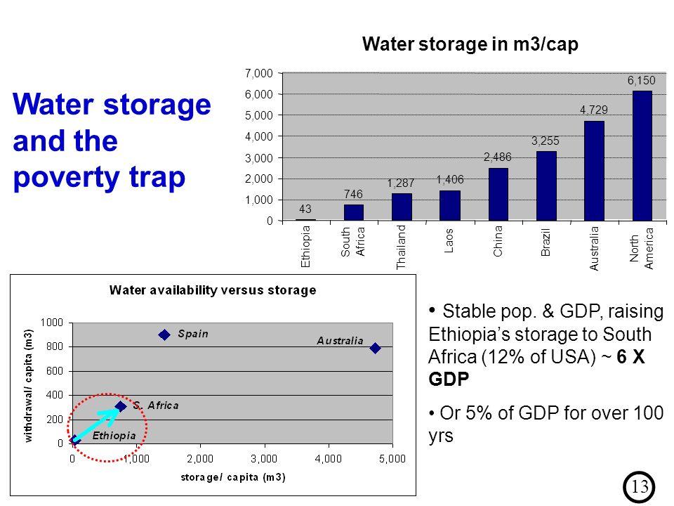 Water storage in m3/cap 43 746 1,287 1,406 2,486 3,255 4,729 6,150 0 1,000 2,000 3,000 4,000 5,000 6,000 7,000 Ethiopia South Africa Thailand Laos Chi