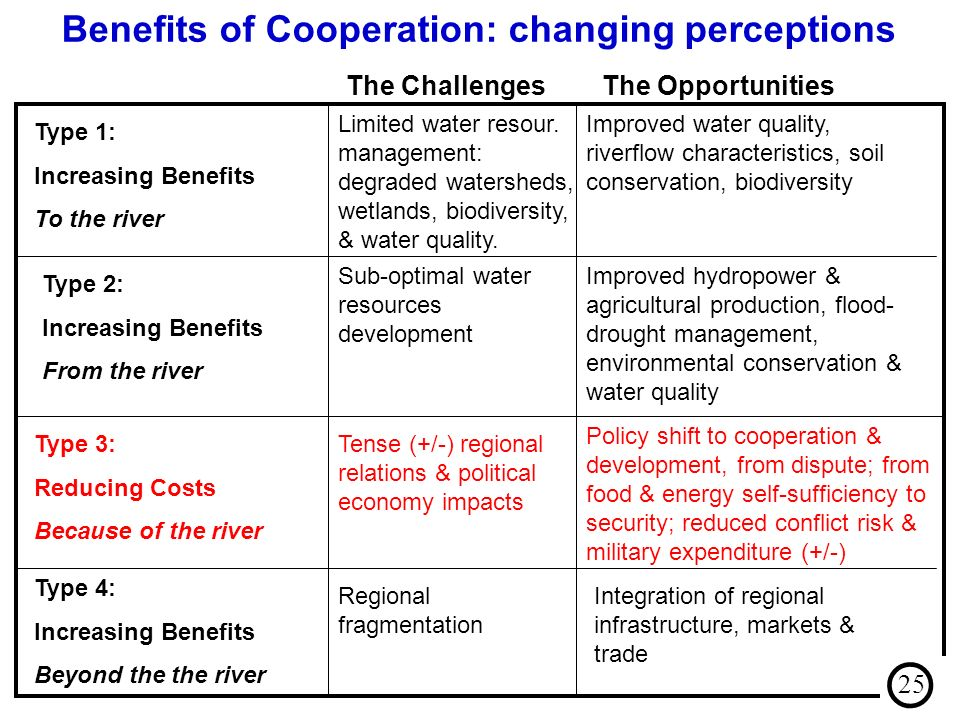 Benefits of Cooperation: changing perceptions The ChallengesThe Opportunities Limited water resour. management: degraded watersheds, wetlands, biodive