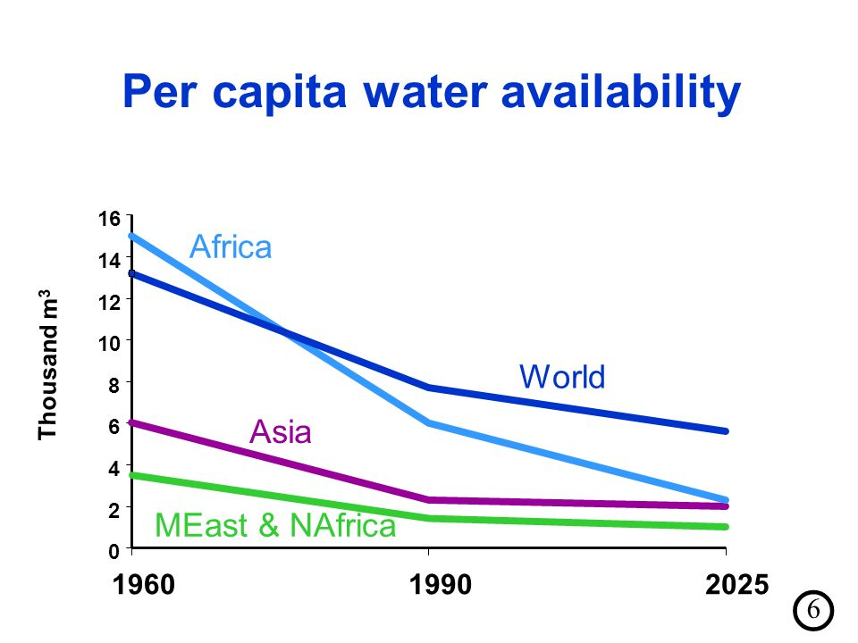 Per capita water availability Africa Asia MEast & NAfrica Thousand m 3 World 6