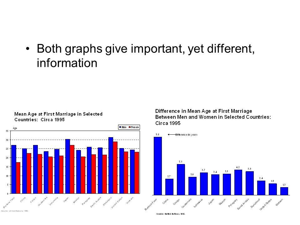 16 Both graphs give important, yet different, information
