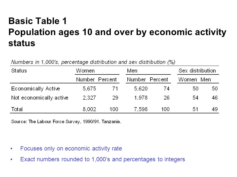 Basic Table 1 Population ages 10 and over by economic activity status Focuses only on economic activity rate Exact numbers rounded to 1,000s and percentages to integers
