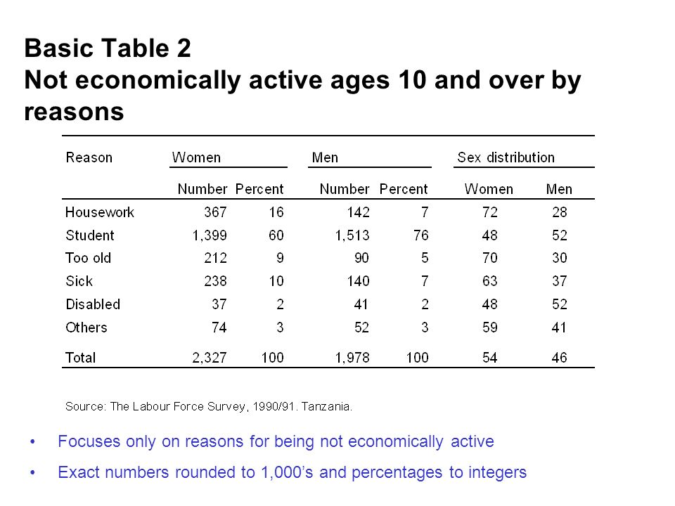 Basic Table 2 Not economically active ages 10 and over by reasons Focuses only on reasons for being not economically active Exact numbers rounded to 1,000s and percentages to integers